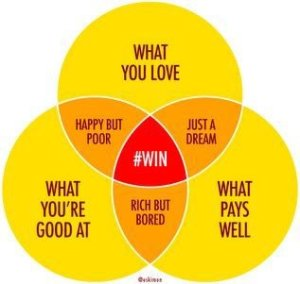 Source: http://venndiagrams.tumblr.com/post/25936416268/the-venn-diagram-of-win