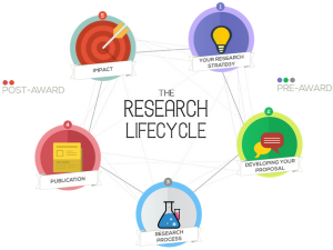 http://blogs.bournemouth.ac.uk/research/files/2014/10/research-lifecycle.png