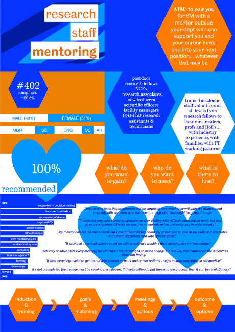 Research Staff Mentoring Overview.png