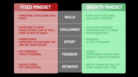 mindset-table