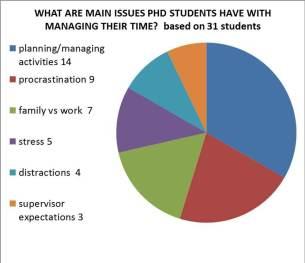 procratination phds